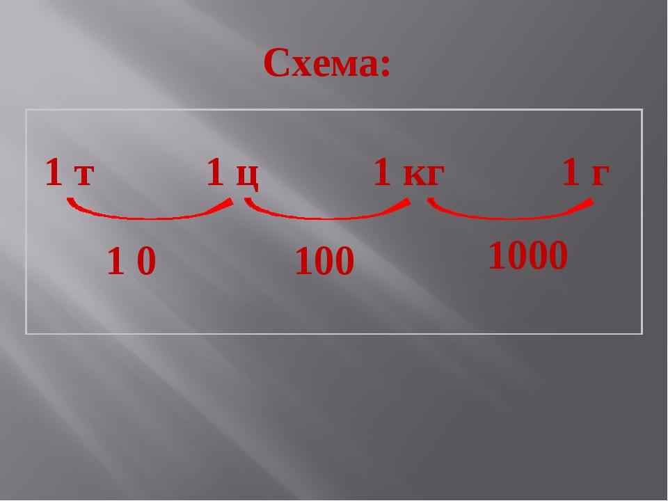 Схема: 1 т 1 ц 1 кг 1 г 1 0 100 1000