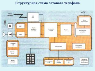 Структурная схема сотового телефона