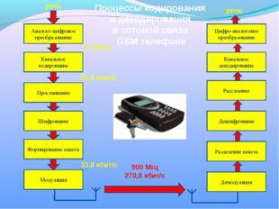 Процессы кодирования и декодирования в сотовой связи GSM телефоне Аналого-циф