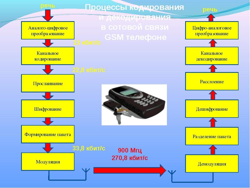 Процессы кодирования и декодирования в сотовой связи GSM телефоне Аналого-циф...
