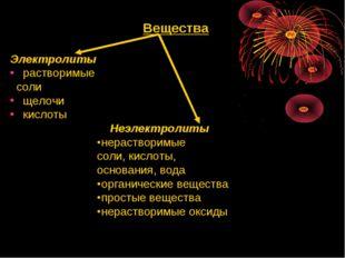 Вещества Электролиты растворимые соли щелочи кислоты Неэлектролиты нераствор