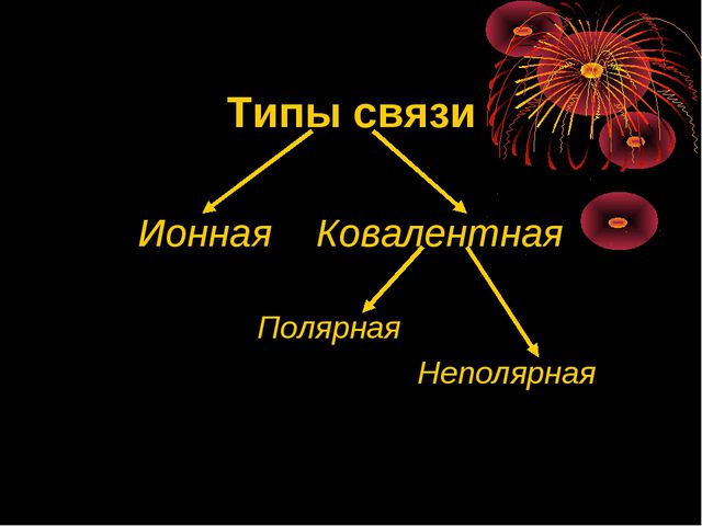 Типы связи Ионная Ковалентная Полярная Неполярная