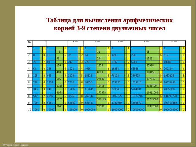 Таблица для вычисления арифметических корней 3-9 степени двузначных чисел ©...