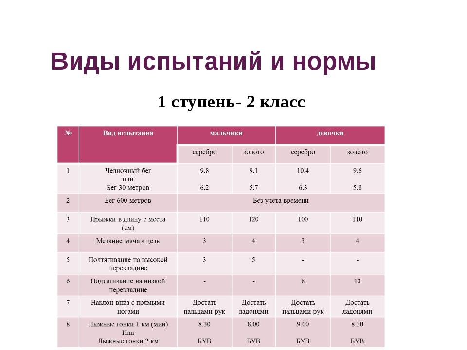 Виды испытаний и нормы 1 ступень- 2 класс