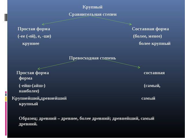 Крупный Сравнительная степен Простая форма Составная форма (-ее (-ей), е, -ше...