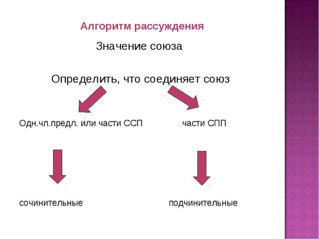 Алгоритм рассуждения Значение союза Определить, что соединяет союз Одн.чл.пр...