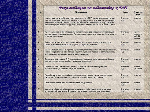 Рекомендации по подготовке к ЕНТ п/нМероприятия Сроки Ответственные 1Кажд...