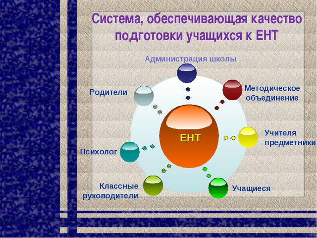 Система, обеспечивающая качество подготовки учащихся к ЕНТ