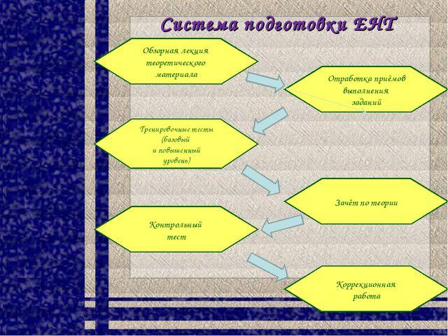 Система подготовки ЕНТ Обзорная лекция теоретического материала Коррекционная...