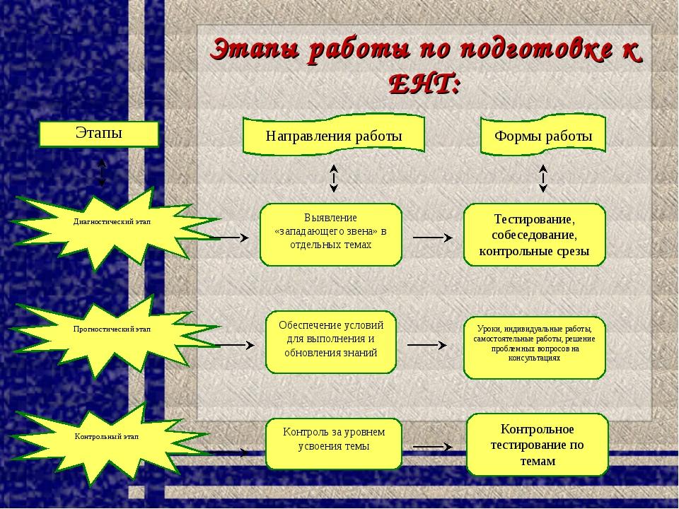 Этапы работы по подготовке к ЕНТ: Этапы Направления работы Формы работы Диагн...
