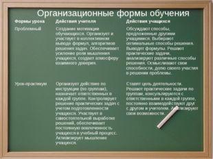 Организационные формы обучения Формы урока Действия учителя Действия учащихся