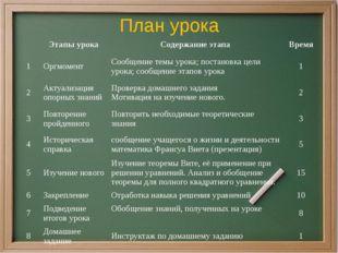 План урока Этапы урока Содержание этапа Время 1 Оргмомент Сообщение темы урок