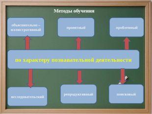 Методы обучения по характеру познавательной деятельности репродуктивный пробл