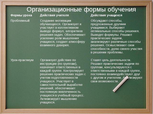 Организационные формы обучения Формы урока Действия учителя Действия учащихся...