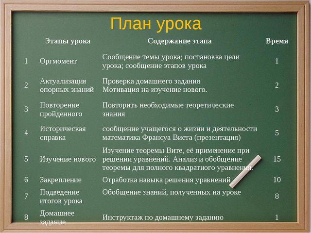 План урока Этапы урока Содержание этапа Время 1 Оргмомент Сообщение темы урок...