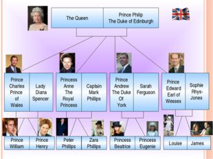 The Queen Prince Philip The Duke of Edinburgh Prince Charles Prince of Wales