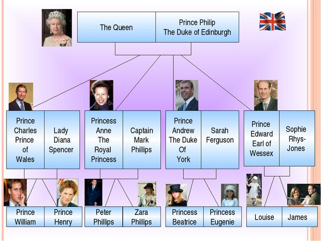 The Queen Prince Philip The Duke of Edinburgh Prince Charles Prince of Wales...