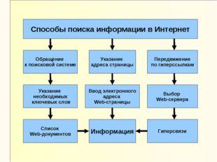 Способы поиска информации в Интернет Указание адреса страницы Обращение к пои