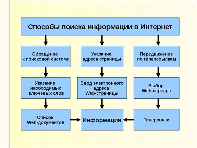 Способы поиска информации в Интернет Указание адреса страницы Обращение к пои...