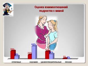 Оценка взаимоотношений подростка с мамой