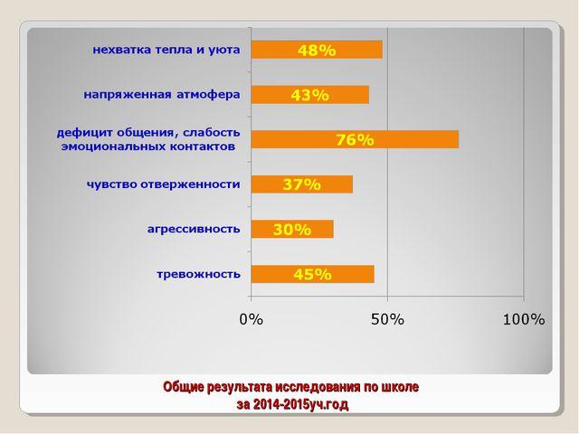 Общие результата исследования по школе за 2014-2015уч.год