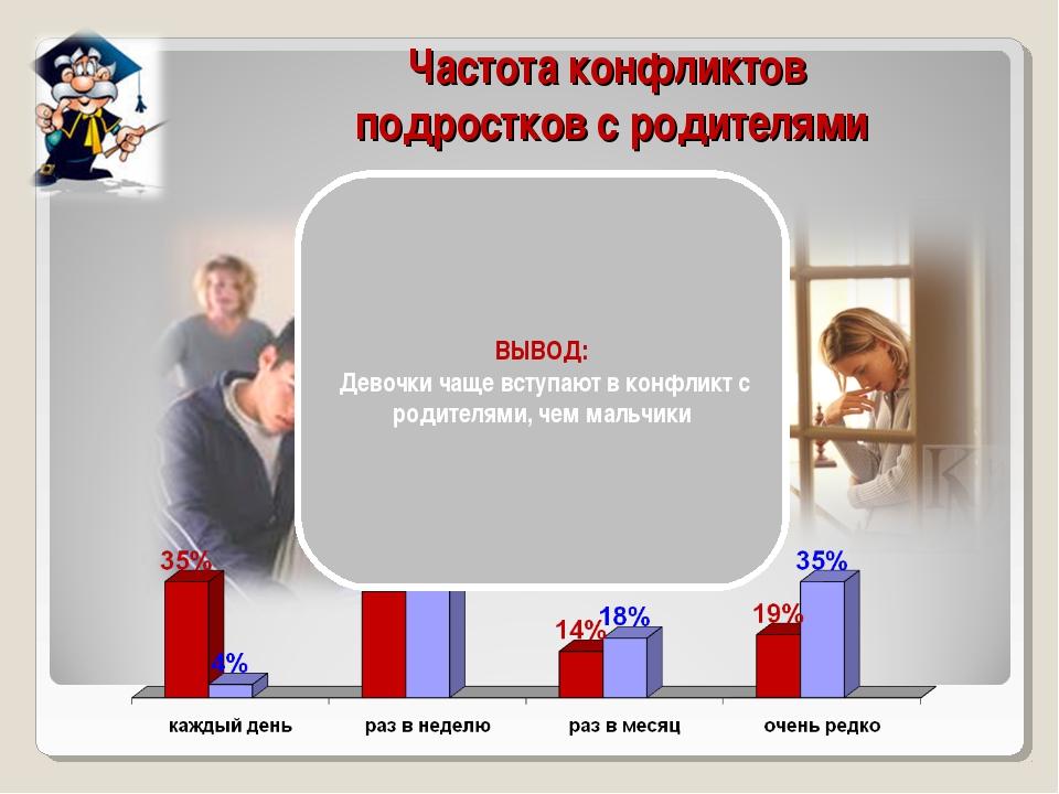 Частота конфликтов подростков с родителями ВЫВОД: Девочки чаще вступают в кон...