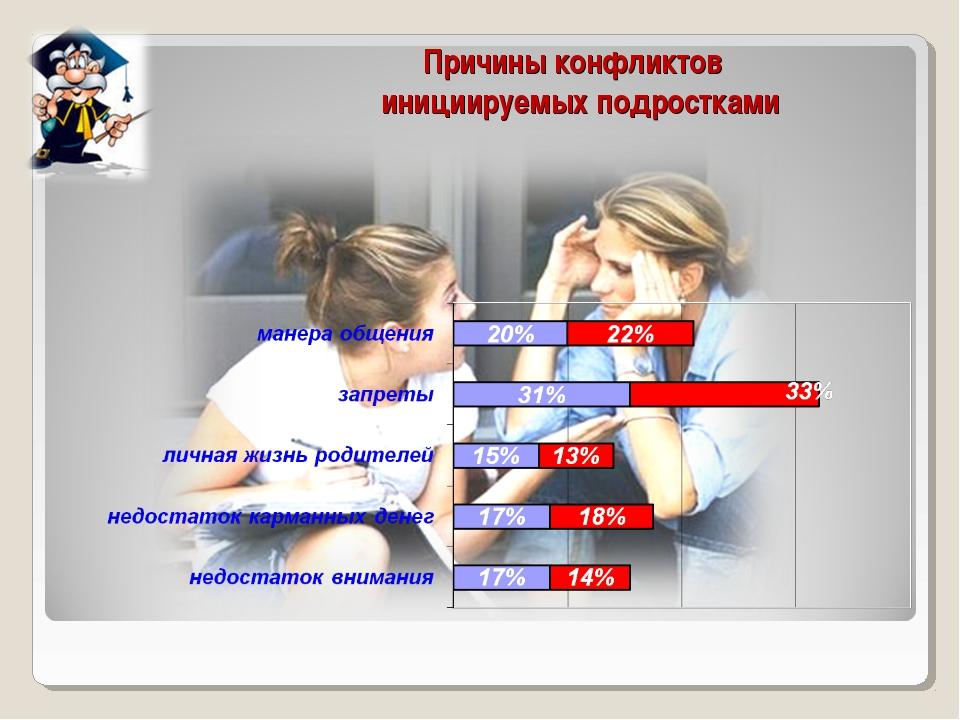 Причины конфликтов инициируемых подростками