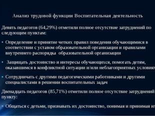 Анализ трудовой функции Воспитательная деятельность Девять педагогов (64,29%)