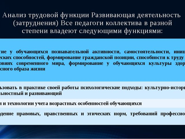Анализ трудовой функции Развивающая деятельность (затруднения) Все педагоги к...
