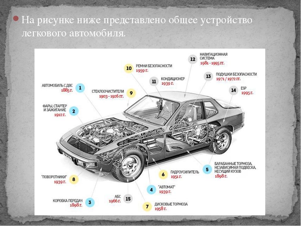 На рисунке ниже представлено общее устройство легкового автомобиля.