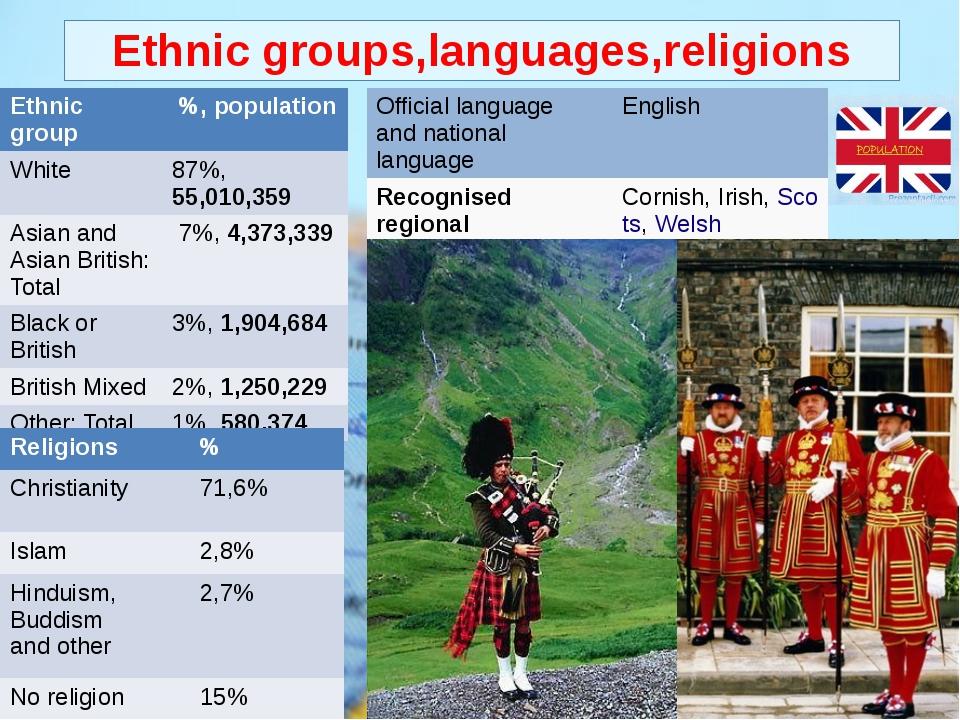 Ethnic groups,languages,religions
