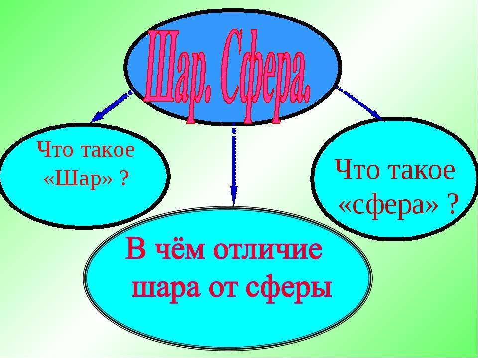 Что такое «сфера» ? Что такое «Шар» ?