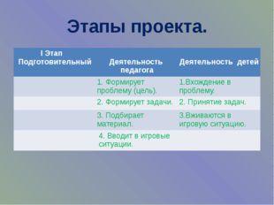Этапы проекта. IЭтап Подготовительный Деятельностьпедагога Деятельность детей
