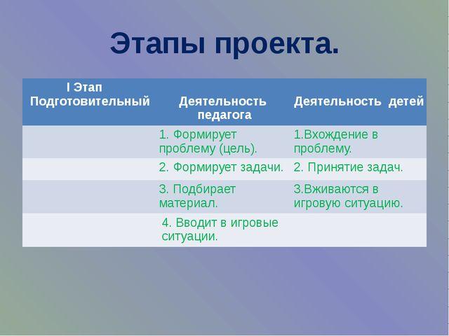 Этапы проекта. IЭтап Подготовительный Деятельностьпедагога Деятельность детей...