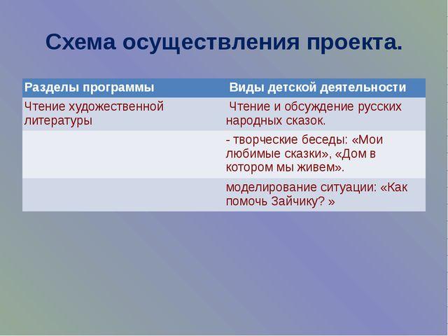 Схема осуществления проекта. Разделы программы Виды детской деятельности Чтен...