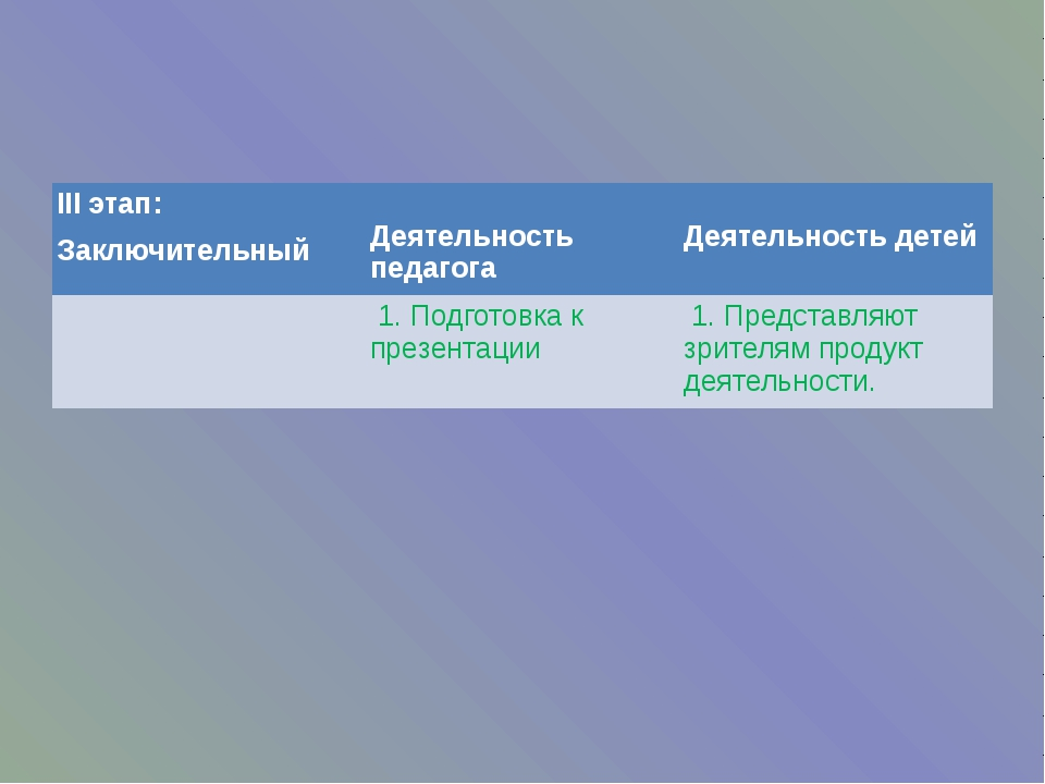 IIIэтап: Заключительный Деятельность педагога Деятельность детей 1. Подготовк...