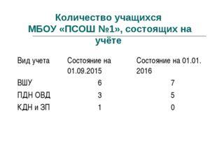 Количество учащихся МБОУ «ПСОШ №1», состоящих на учёте Вид учетаСостояние на