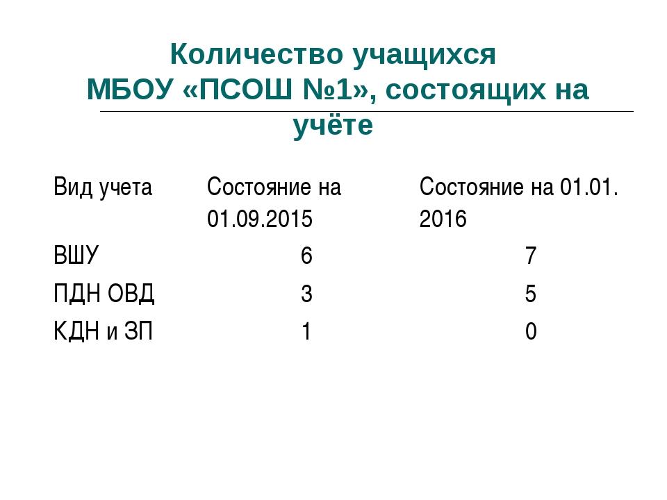 Количество учащихся МБОУ «ПСОШ №1», состоящих на учёте Вид учетаСостояние на...