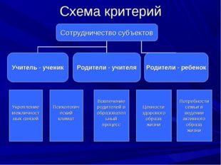 Схема критерий Психологический климат Вовлечение родителей в образовательный