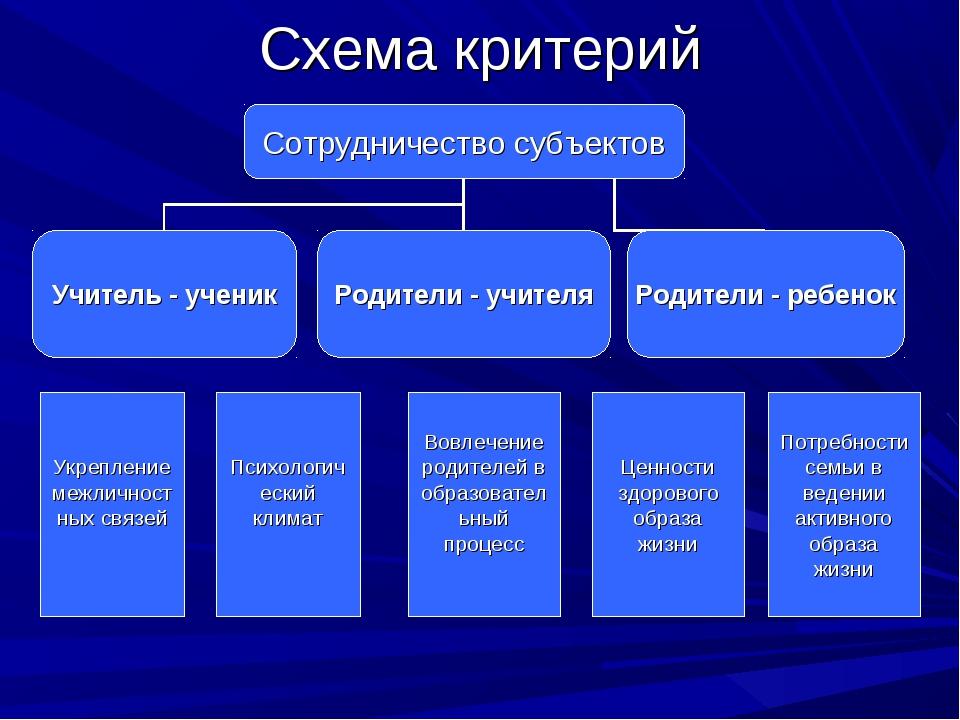 Схема критерий Психологический климат Вовлечение родителей в образовательный...