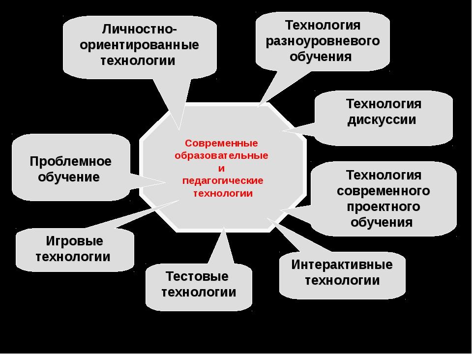 Современные образовательные и педагогические технологии Личностно-ориентирова...