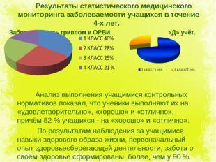 Результаты статистического медицинского мониторинга заболеваемости учащихся