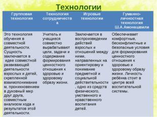 Технологии Групповая технологияТехнология сотрудничестваИгровые технологии