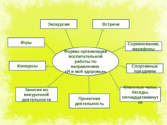 Формы организации воспитательной работы по направлению «Я и моё здоровье» Про...