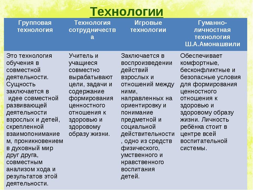 Технологии Групповая технологияТехнология сотрудничестваИгровые технологии...