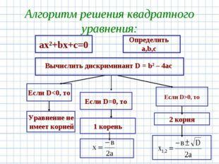 Алгоритм решения квадратного уравнения: ах²+bх+с=0 Если D0, то 1 корень Уравн