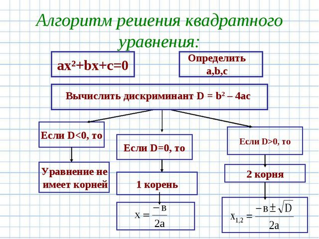 Алгоритм решения квадратного уравнения: ах²+bх+с=0 Если D0, то 1 корень Уравн...