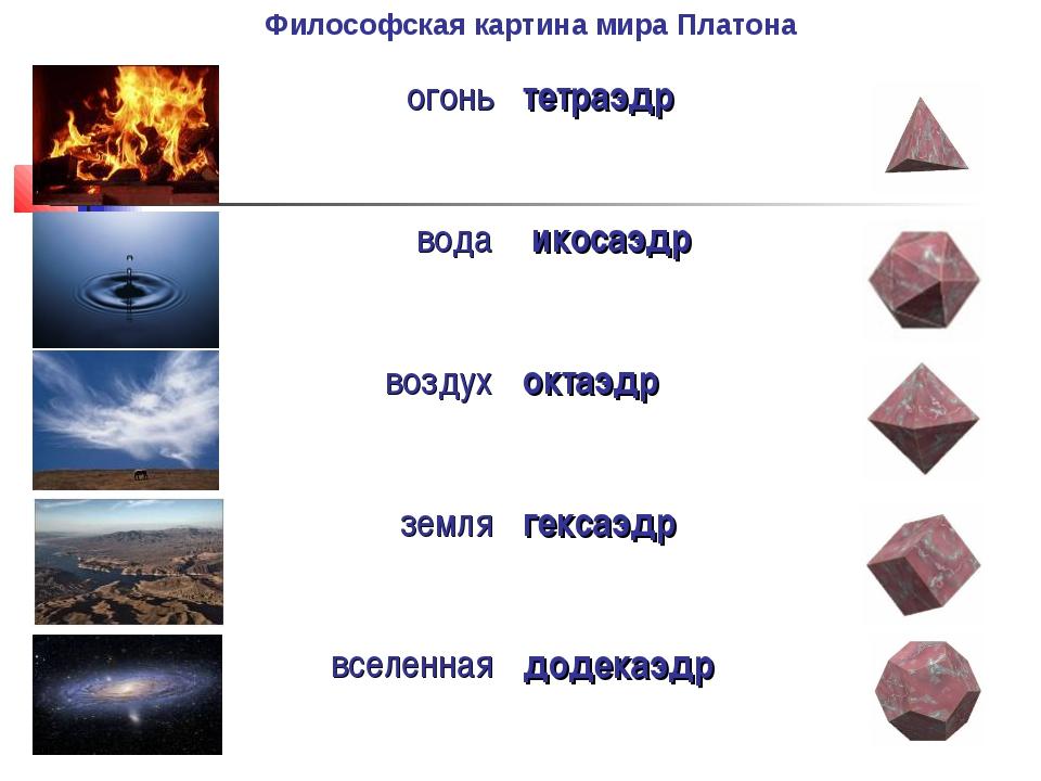 Философская картина мира Платона огонь тетраэдр вода  икосаэдр воздух окта...