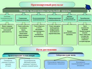 Прогнозируемый результат Модель выпускника начальной школы Пути достижения