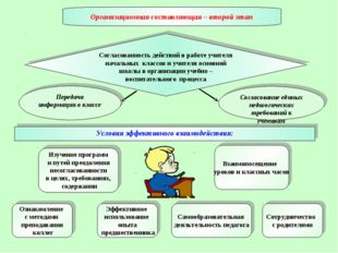 Согласованность действий в работе учителя начальных классов и учителя основно